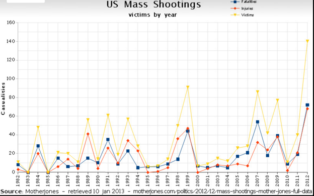 This chart shows that the U.S. has experienced a spike of victims of mass shootings since 2010.