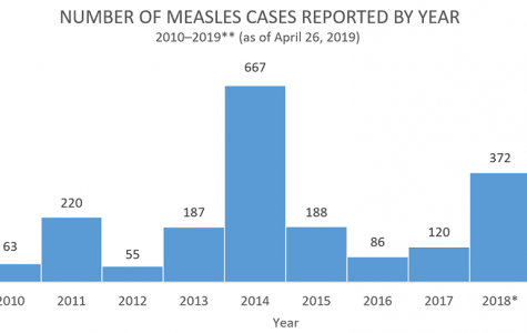 Once Eliminated, Measles is Back